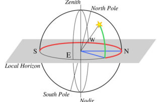 Circles showing horizon, zenith, azimuth
